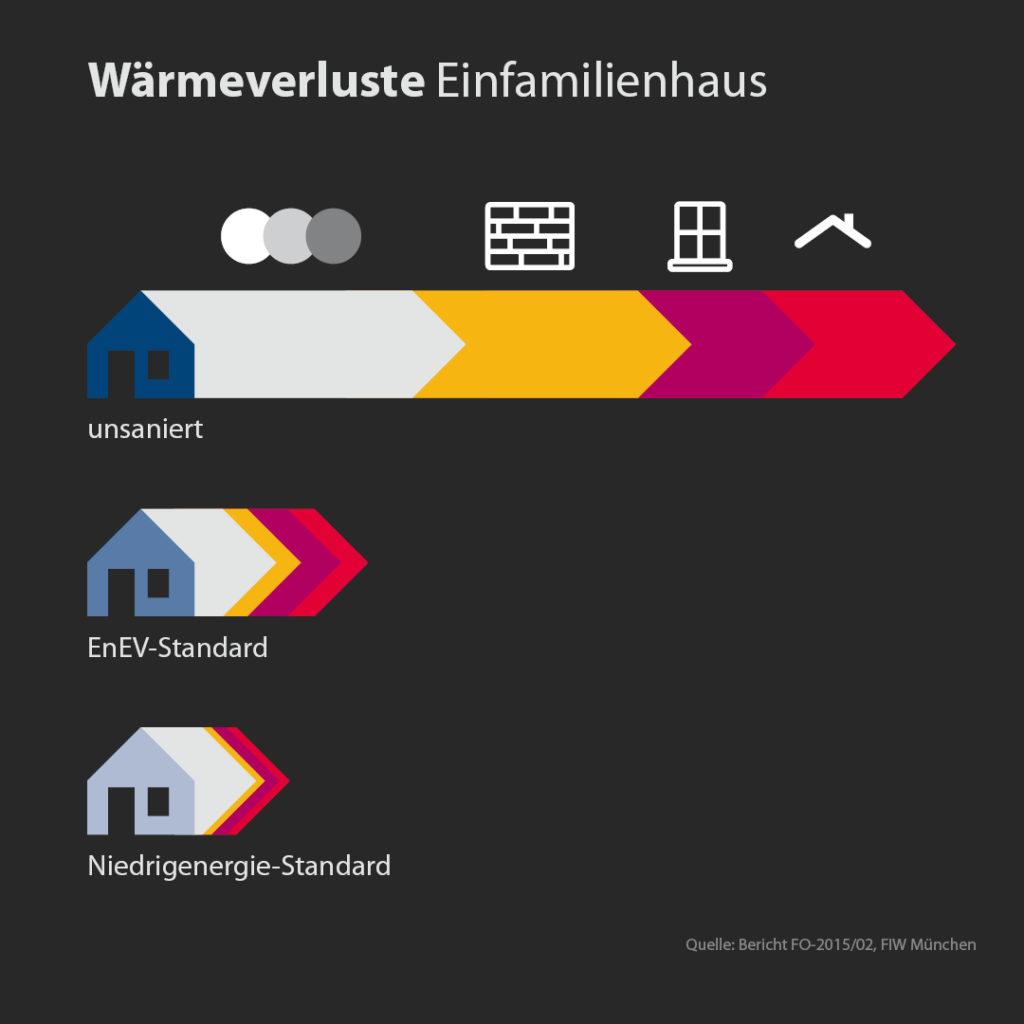 Vergleich der Wärmeenergieverluste zwischen unsaniertem Haus, EnEv-Standard und Niedrigenergie-Standard