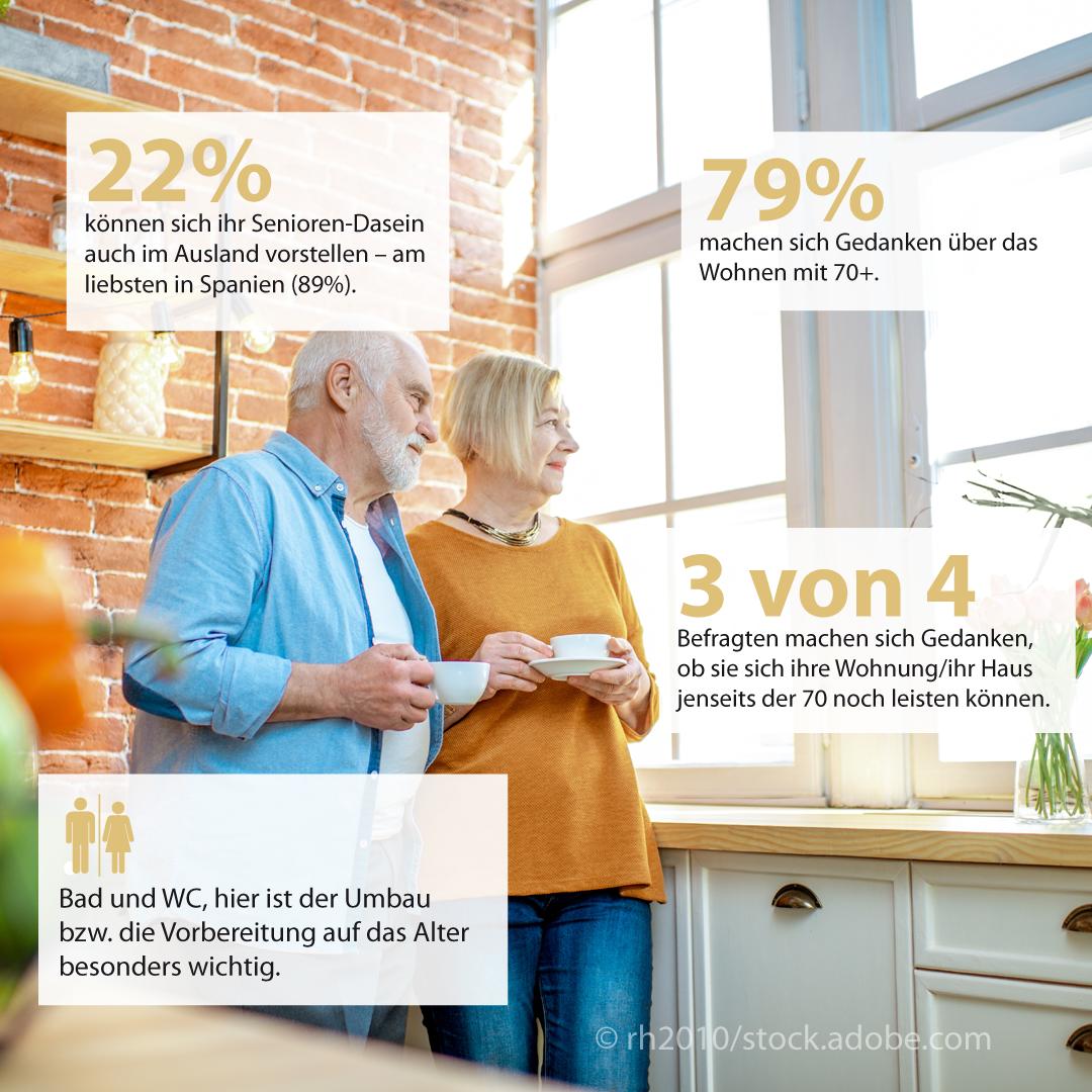 Befragung von über 1.100 Personen (50- bis 65-Jährige) zum Wohnen mit 70+. (Quelle: Heinze Marktforschung GmbH)