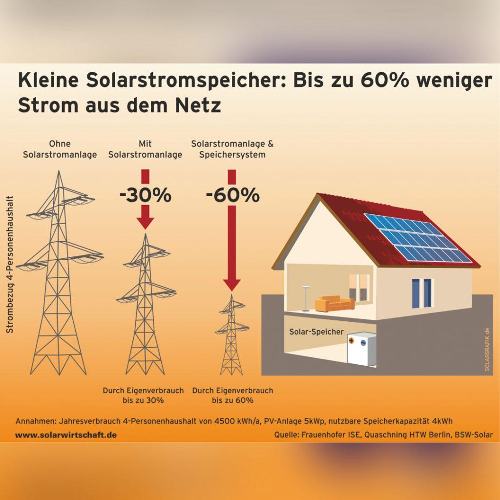 Mit dem gespeicherten Solarstrom im privaten Eigenheim kann der Verbrauch aus dem öffentlichen Netz um bis zu 60 % reduziert werden.
