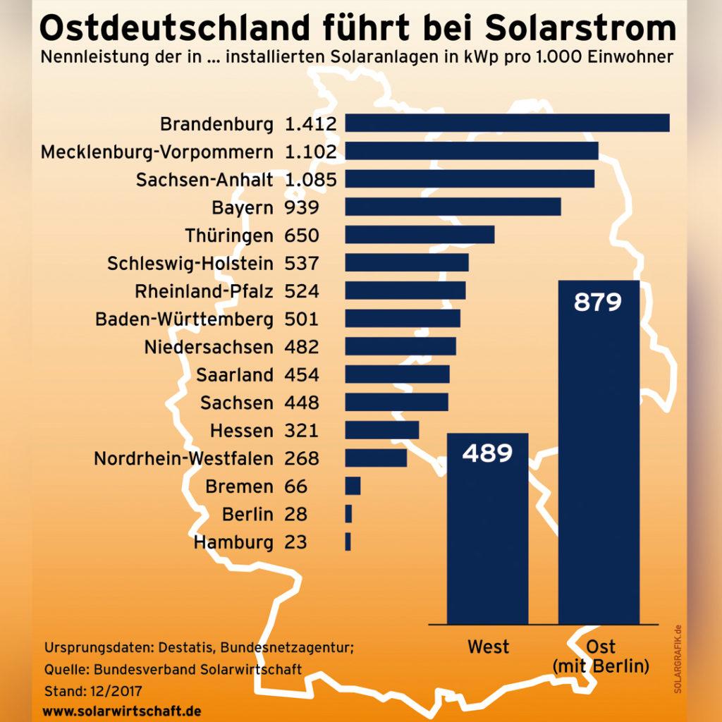 Ostdeutschland führt bei Solarstrom